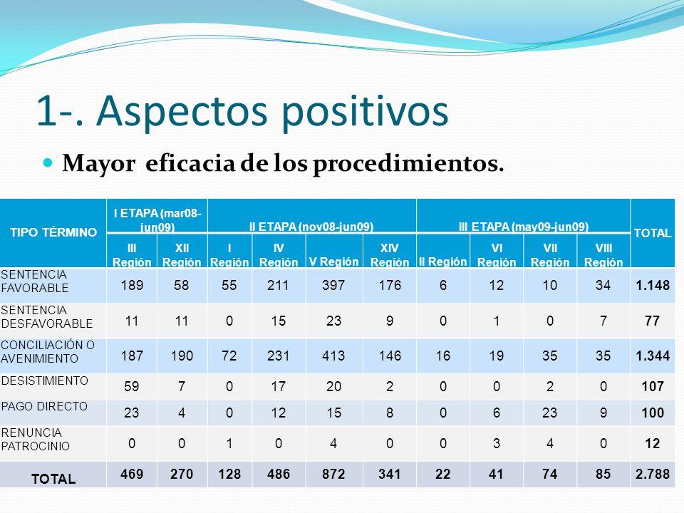 1-. Aspectos positivos Mayor eficacia de los procedimientos. 189 58 55