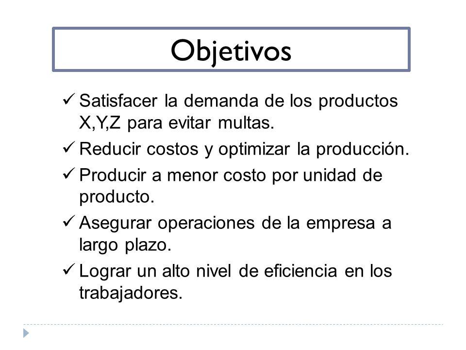 Objetivos Satisfacer la demanda de los productos X,Y,Z para evitar multas. Reducir costos y optimizar la producción.