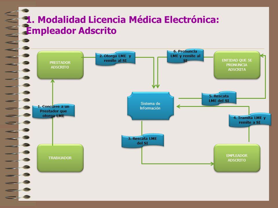 1. Modalidad Licencia Médica Electrónica: Empleador Adscrito