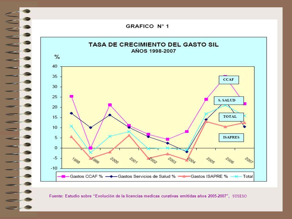 Fuente: Estudio sobre Evolución de la licencias medicas curativas emitidas años 2005-2007 , SUSESO