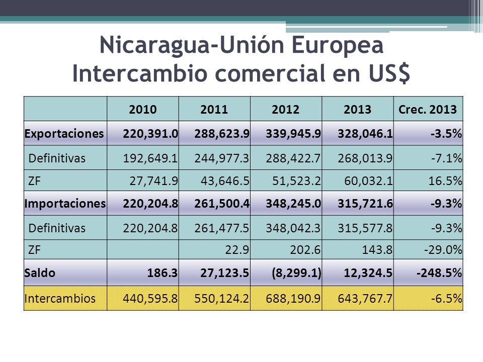 Nicaragua-Unión Europea Intercambio comercial en US$ (Expresado en miles de USD)
