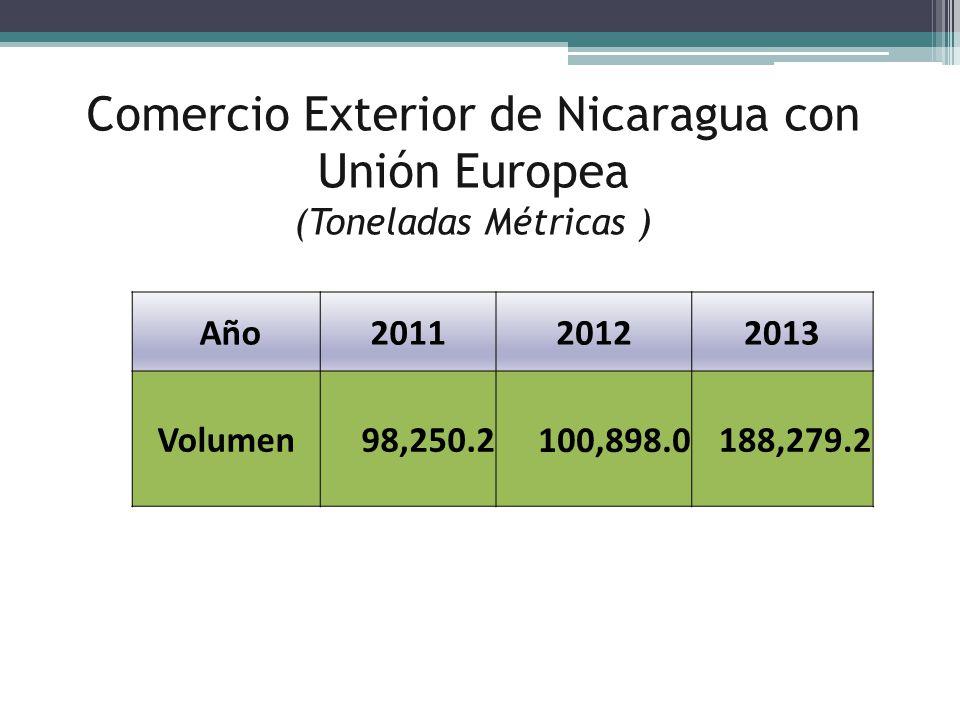 Comercio Exterior de Nicaragua con Unión Europea (Toneladas Métricas )