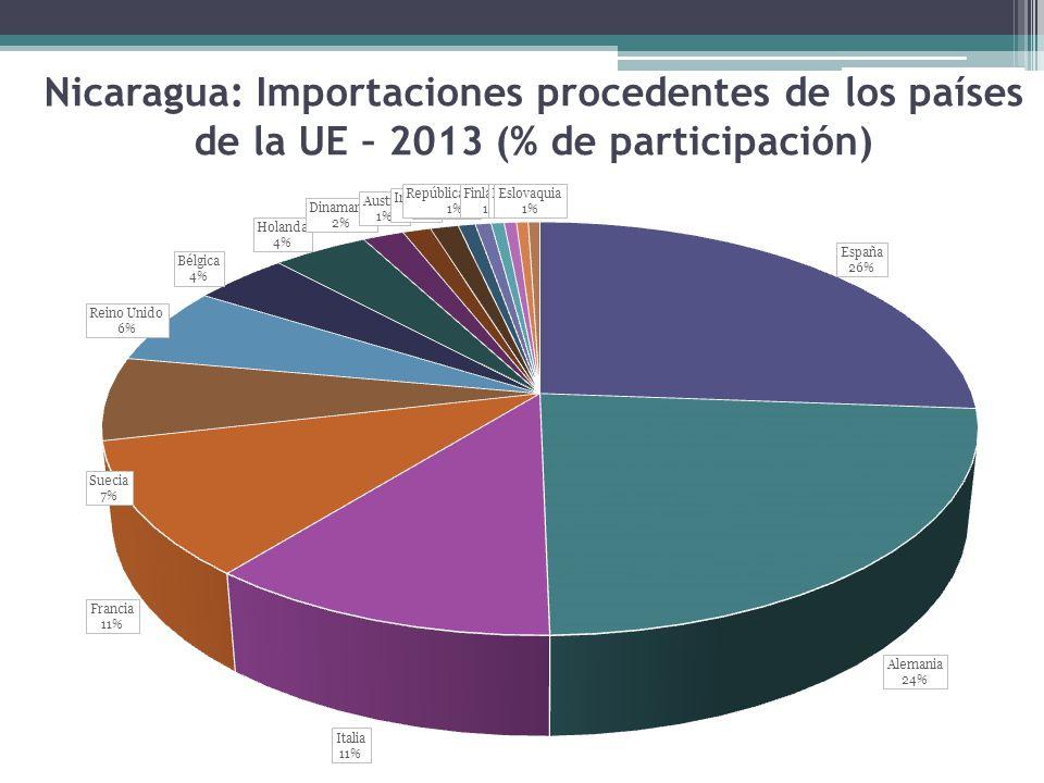 Nicaragua: Importaciones procedentes de los países de la UE – 2013 (% de participación)