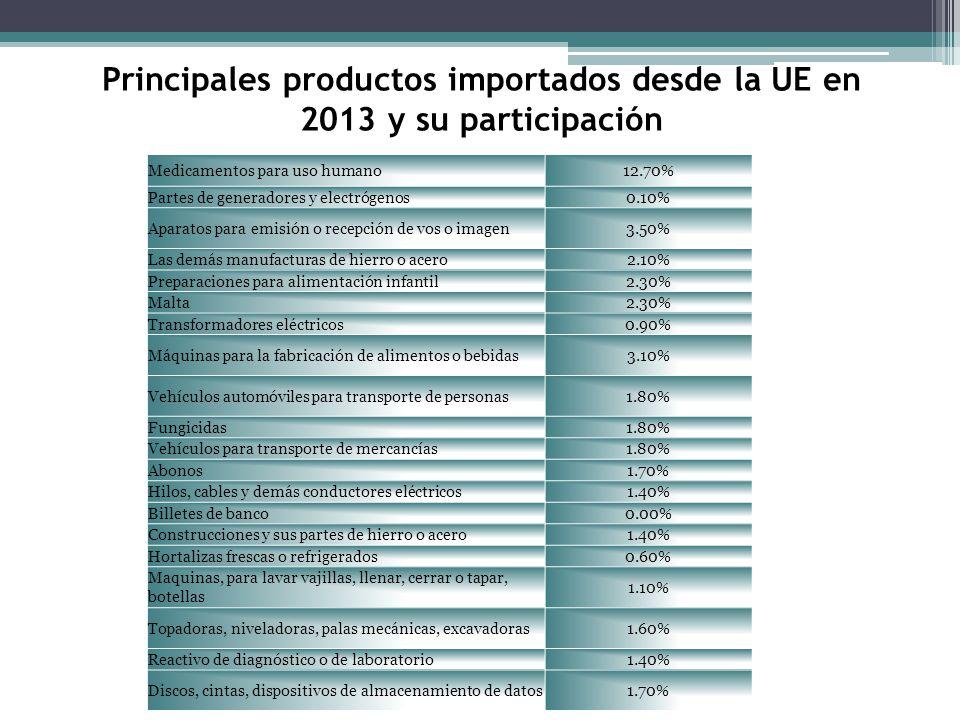 Principales productos importados desde la UE en 2013 y su participación