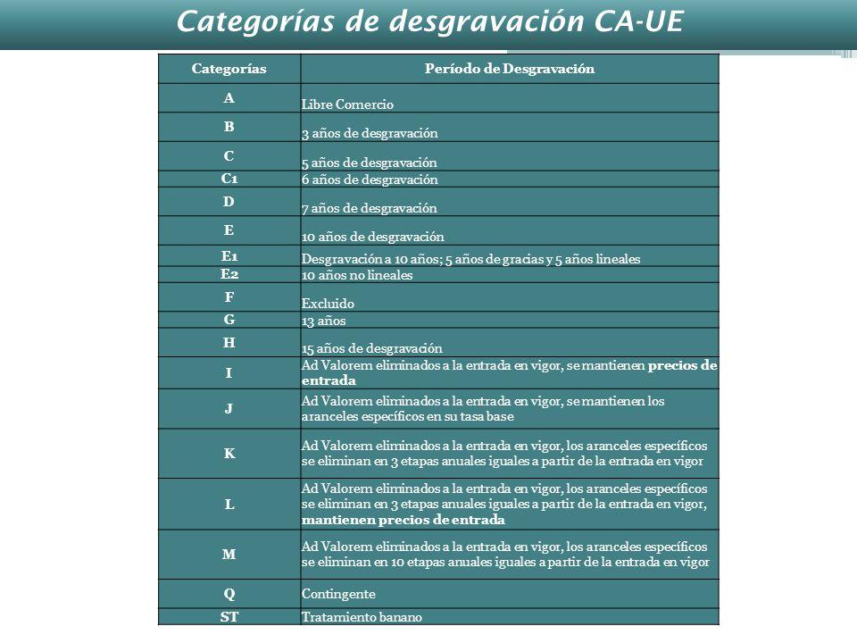 Categorías de desgravación CA-UE