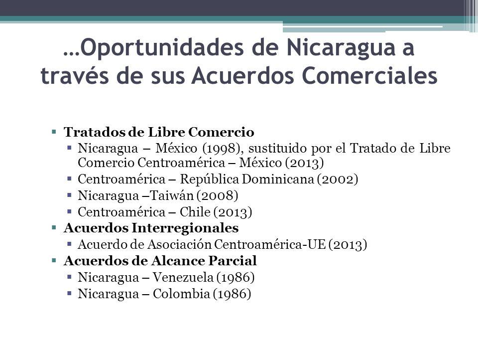 …Oportunidades de Nicaragua a través de sus Acuerdos Comerciales