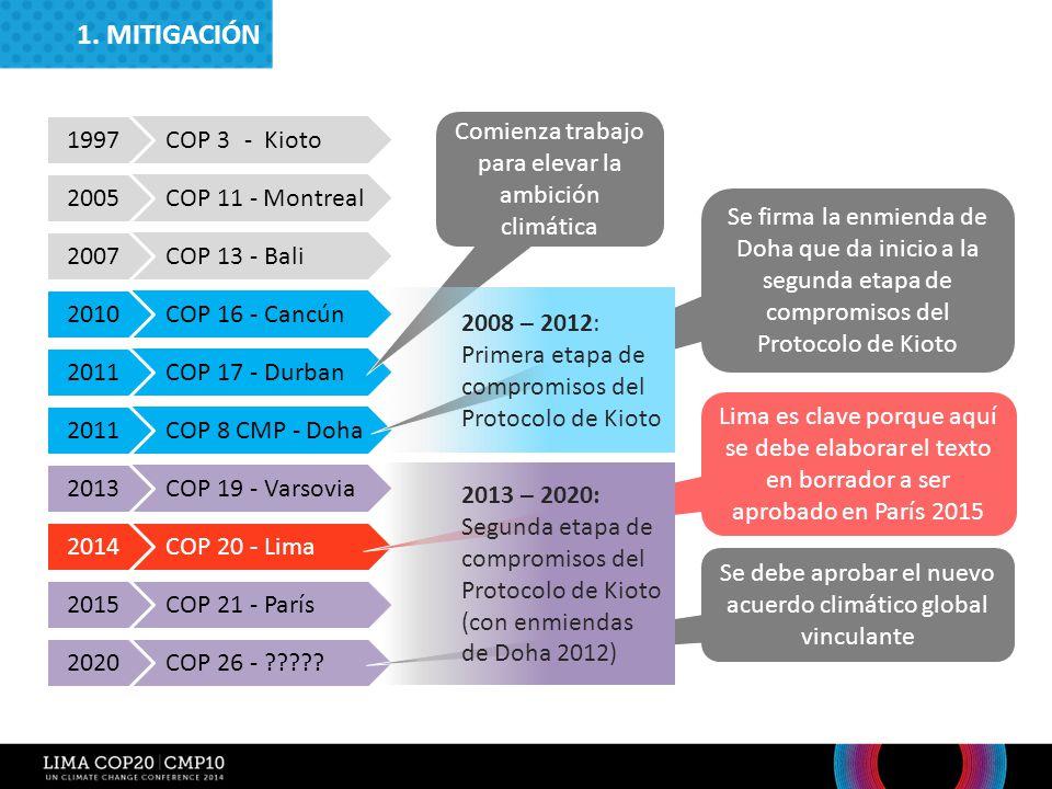 1. MITIGACIÓN COP 3 - Kioto. 1997. Comienza trabajo para elevar la ambición climática. COP 11 - Montreal.