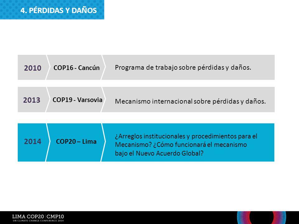4. PÉRDIDAS Y DAÑOS 2010. COP16 - Cancún. Programa de trabajo sobre pérdidas y daños. 2013. COP19 - Varsovia.