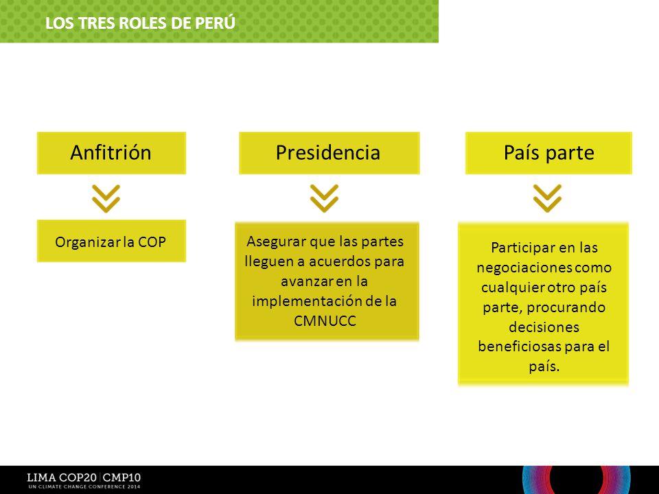 Anfitrión Presidencia País parte Los tres roles de Perú