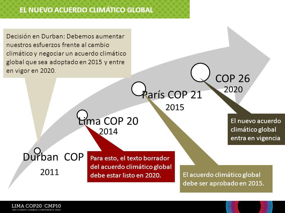 COP 26 París COP 21 Lima COP 20 Durban COP 17