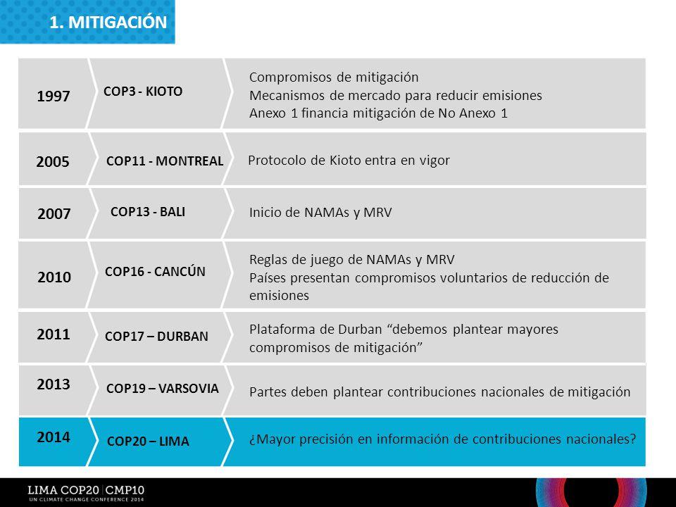 COP3 - Kioto 1. MITIGACIÓN. COP11 - Montreal. Compromisos de mitigación. Mecanismos de mercado para reducir emisiones.