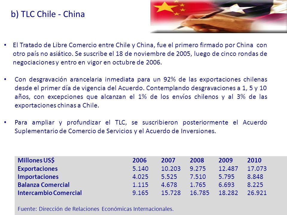 b) TLC Chile - China