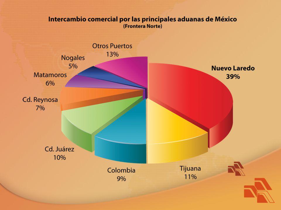 Según informes de la Secretaría de Economía y de la Dirección Municipal de Desarrollo Económico, el 39% del total de la actividad de Comercio Internacional de México hacia el exterior, cruza por Nuevo Laredo, de ahí que su economía gira en torno a la importación y exportación comercial e industrial, entre México y Estados Unidos.