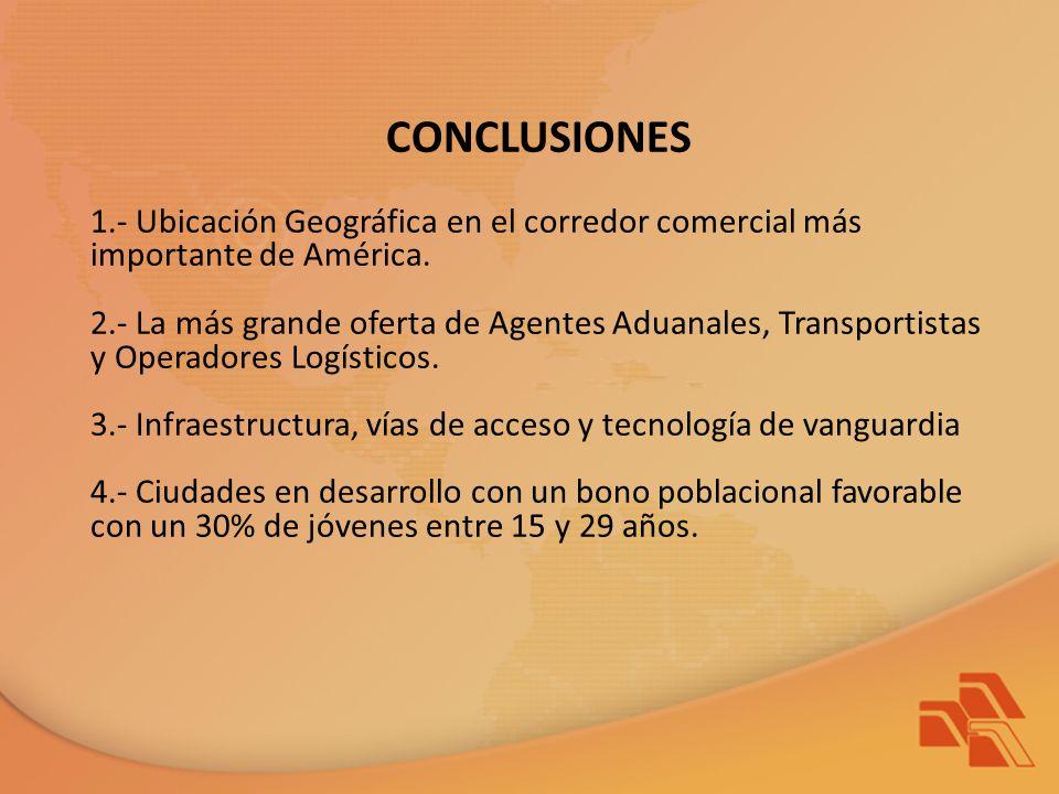 CONCLUSIONES 1.- Ubicación Geográfica en el corredor comercial más importante de América.