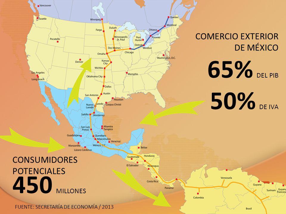 65% DEL PIB 50% DE IVA 450 MILLONES COMERCIO EXTERIOR DE MÉXICO