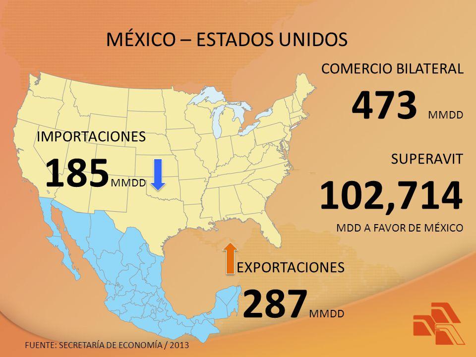 MÉXICO – ESTADOS UNIDOS