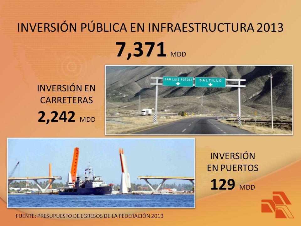 7,371 MDD 2,242 MDD 129 MDD INVERSIÓN PÚBLICA EN INFRAESTRUCTURA 2013