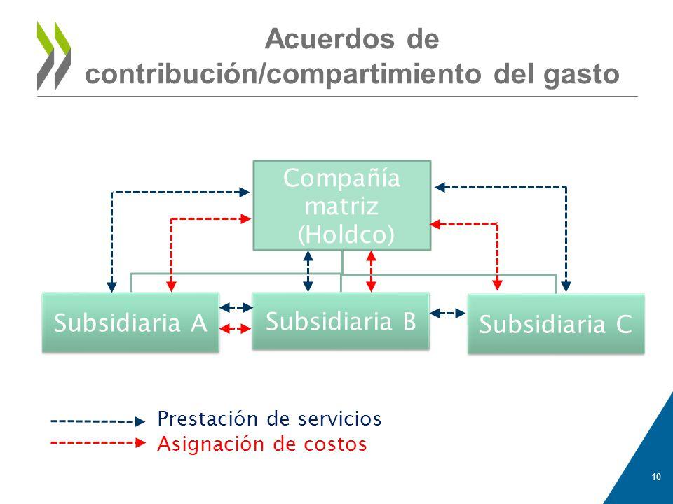 Acuerdos de contribución/compartimiento del gasto