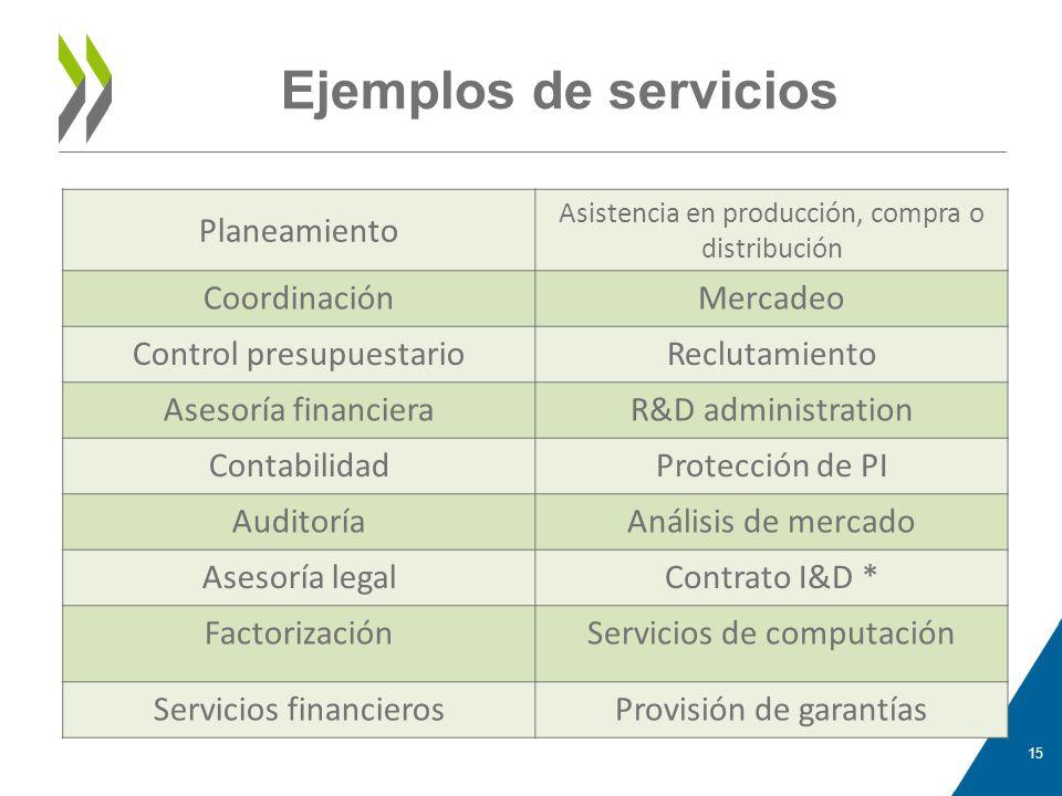 Ejemplos de servicios Planeamiento Coordinación Mercadeo