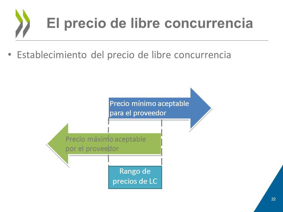 El precio de libre concurrencia