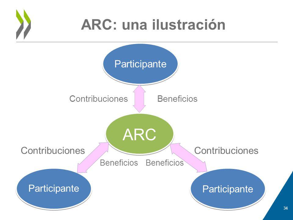 ARC ARC: una ilustración Participante Contribuciones Contribuciones