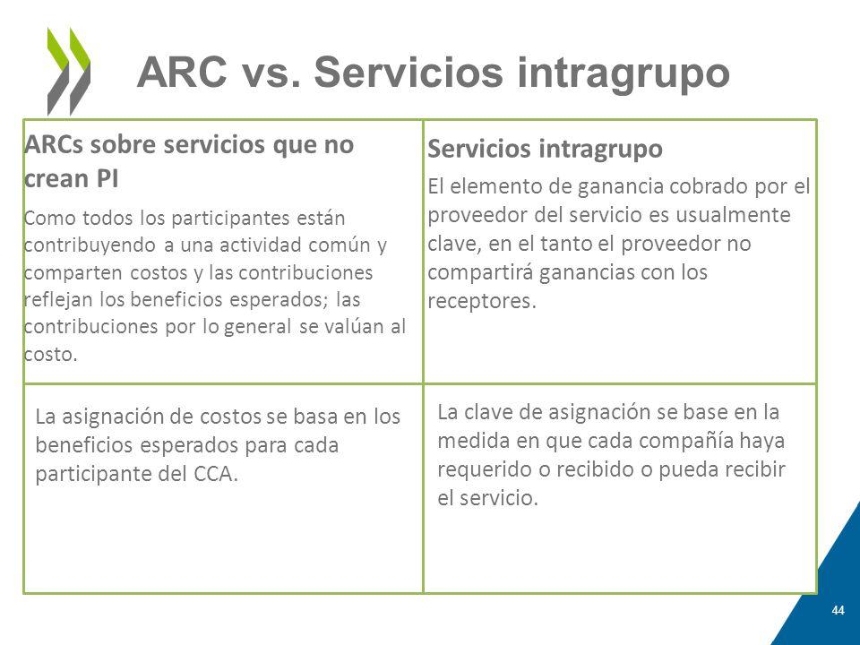 ARC vs. Servicios intragrupo