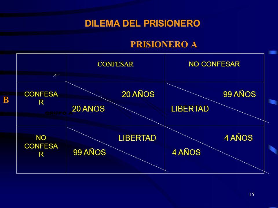 GRUPO A DILEMA DEL PRISIONERO PRISIONERO A B 20 ANOS LIBERTAD CONFESAR
