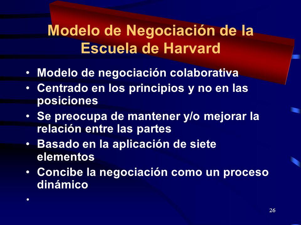 Modelo de Negociación de la Escuela de Harvard