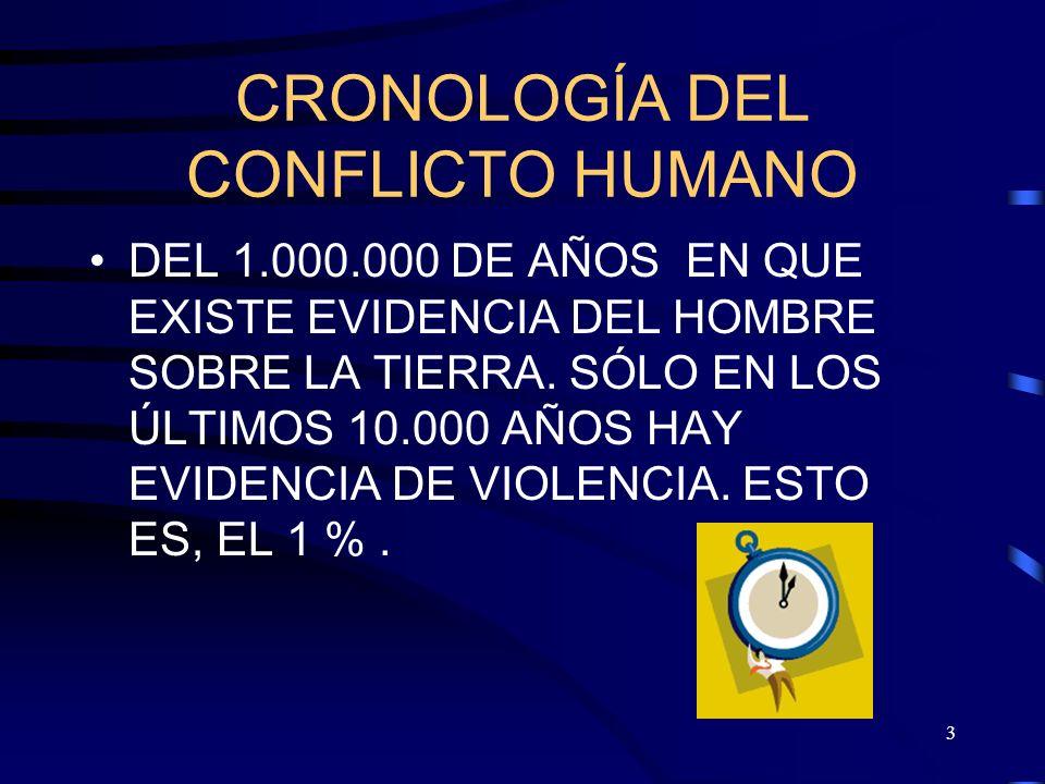 CRONOLOGÍA DEL CONFLICTO HUMANO