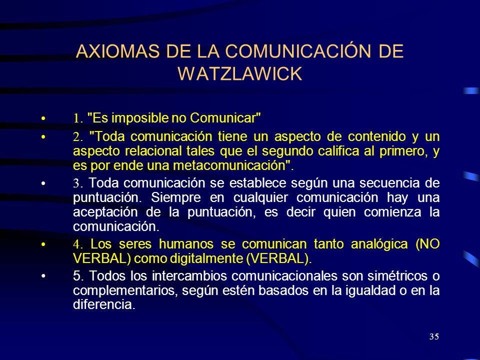 AXIOMAS DE LA COMUNICACIÓN DE WATZLAWICK