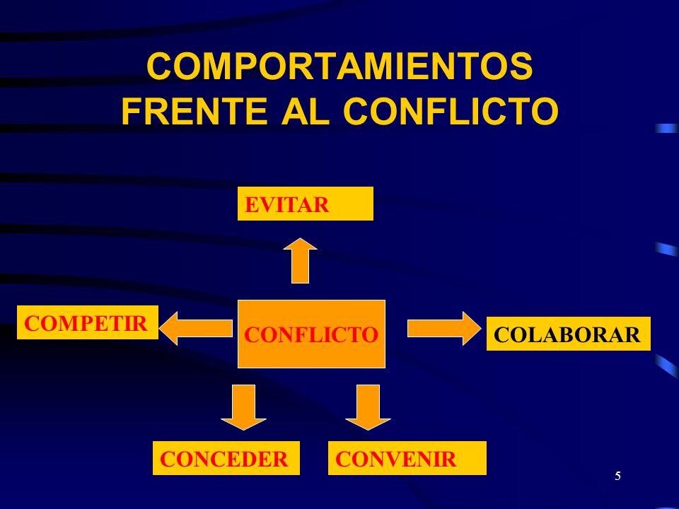 COMPORTAMIENTOS FRENTE AL CONFLICTO