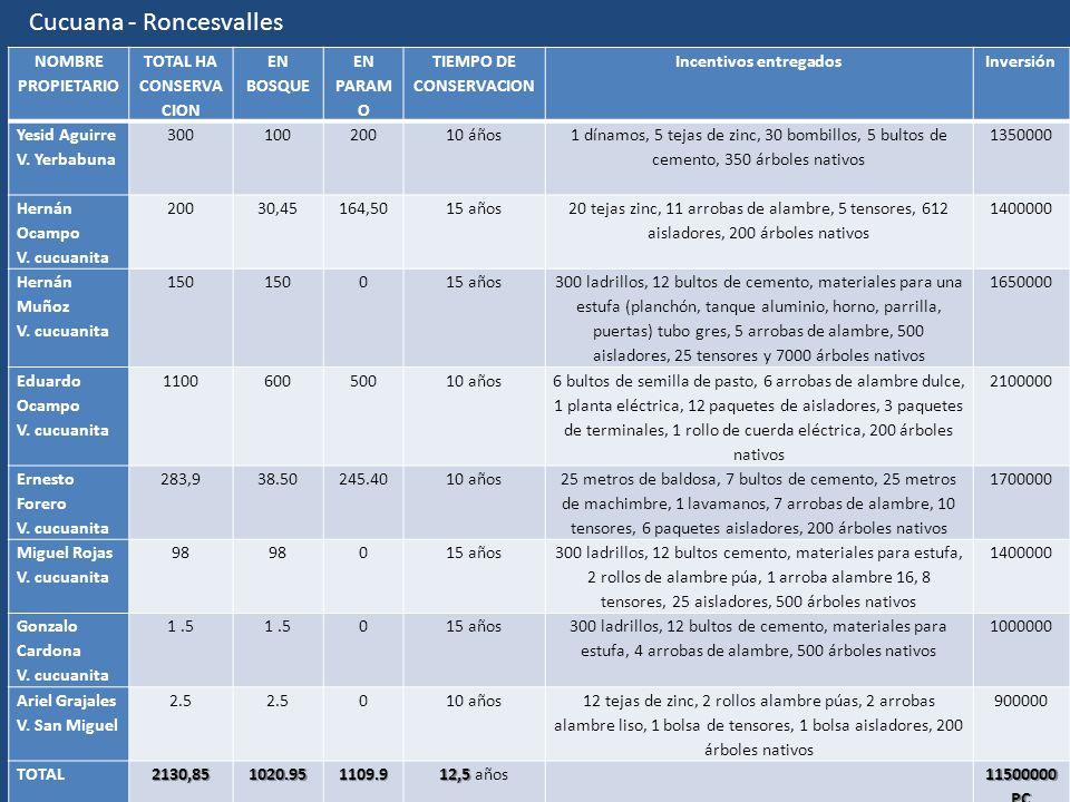 TIEMPO DE CONSERVACION Incentivos entregados