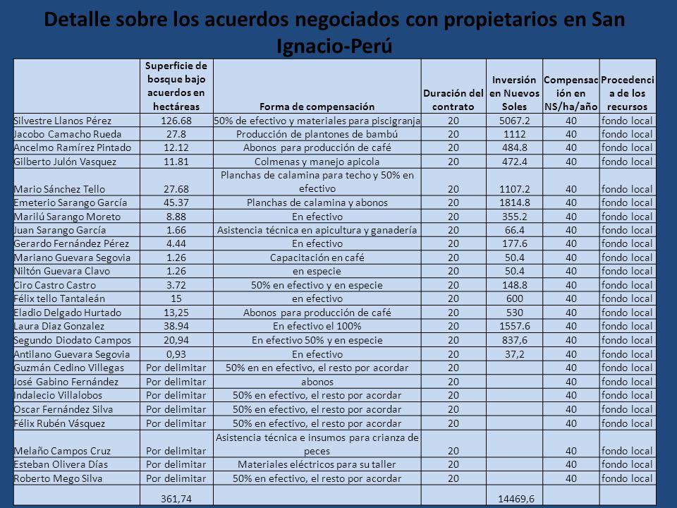 Detalle sobre los acuerdos negociados con propietarios en San Ignacio-Perú