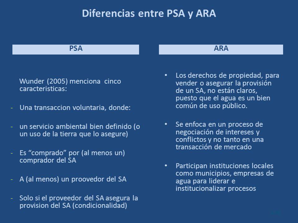 Diferencias entre PSA y ARA