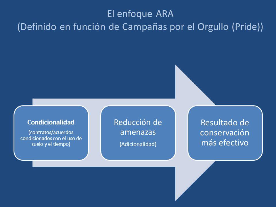 El enfoque ARA (Definido en función de Campañas por el Orgullo (Pride))