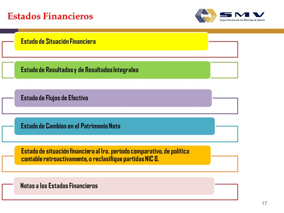 Estados Financieros Estado de Situación Financiera