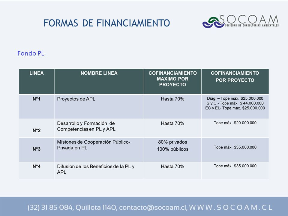 FORMAS DE FINANCIAMIENTO