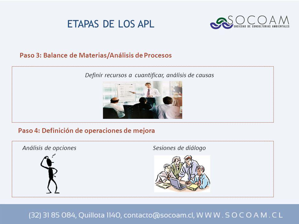 Definir recursos a cuantificar, análisis de causas