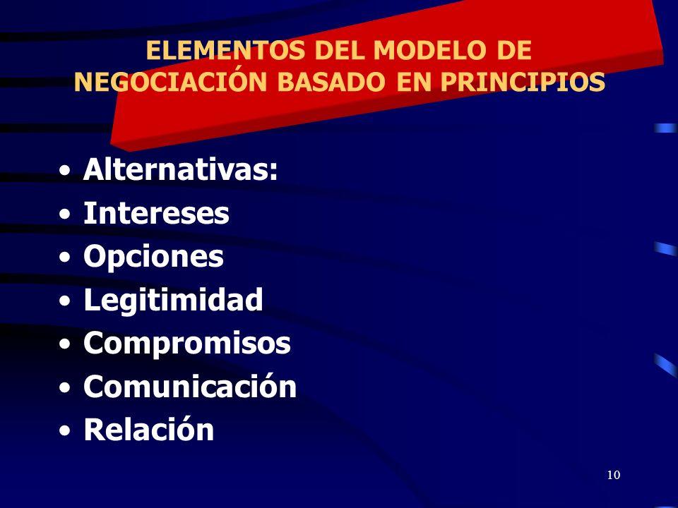 ELEMENTOS DEL MODELO DE NEGOCIACIÓN BASADO EN PRINCIPIOS
