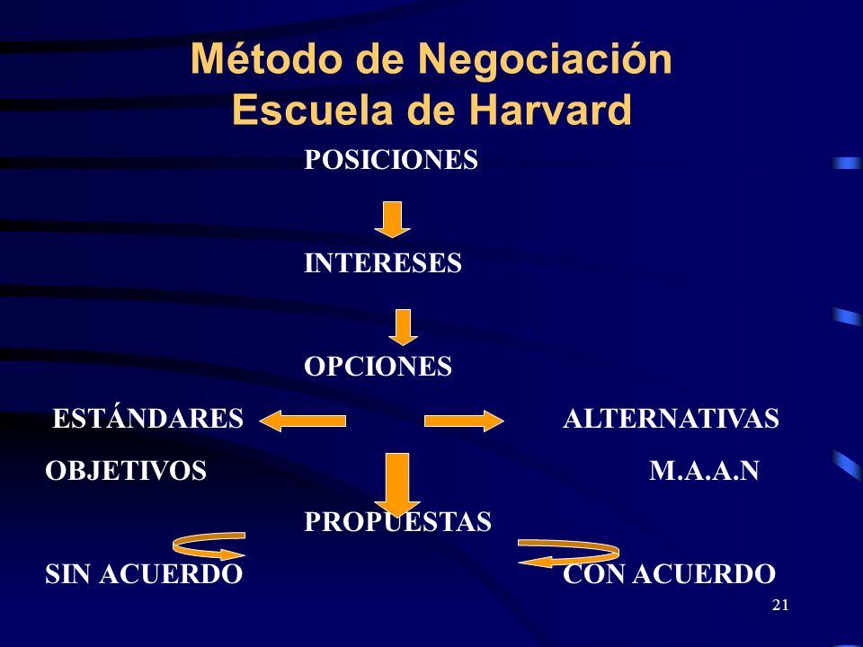 Método de Negociación Escuela de Harvard