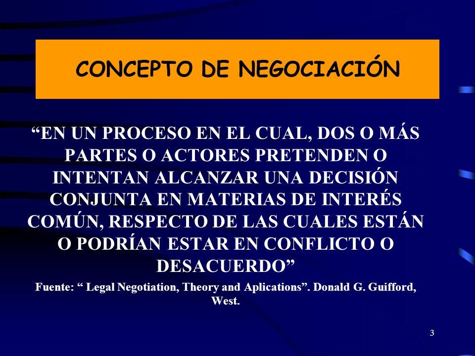 CONCEPTO DE NEGOCIACIÓN
