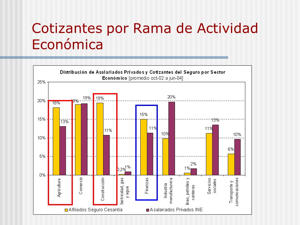 Cotizantes por Rama de Actividad Económica