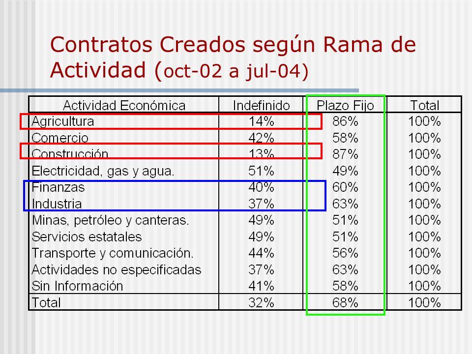Contratos Creados según Rama de Actividad (oct-02 a jul-04)