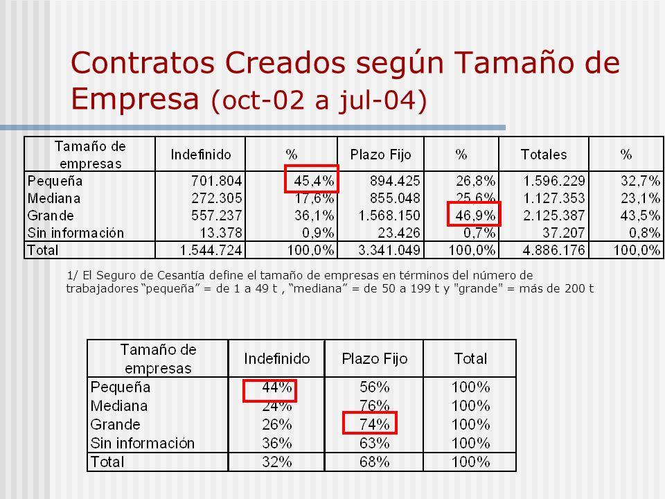 Contratos Creados según Tamaño de Empresa (oct-02 a jul-04)