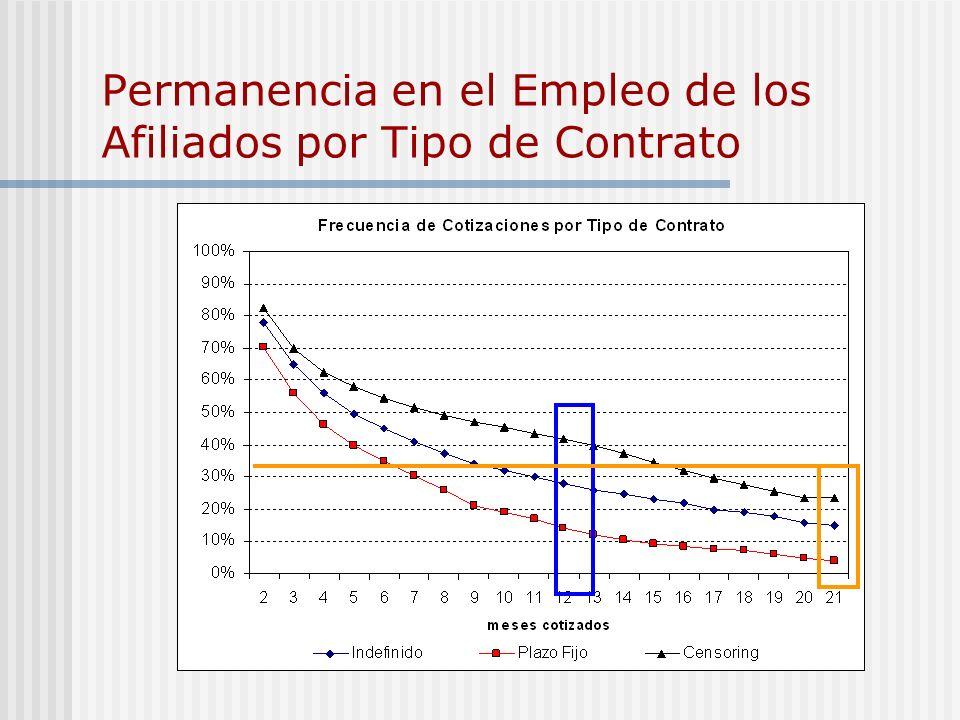 Permanencia en el Empleo de los Afiliados por Tipo de Contrato