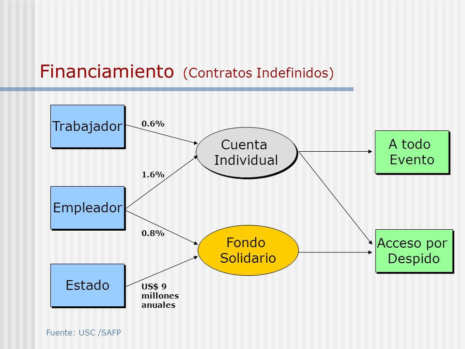 Financiamiento (Contratos Indefinidos)