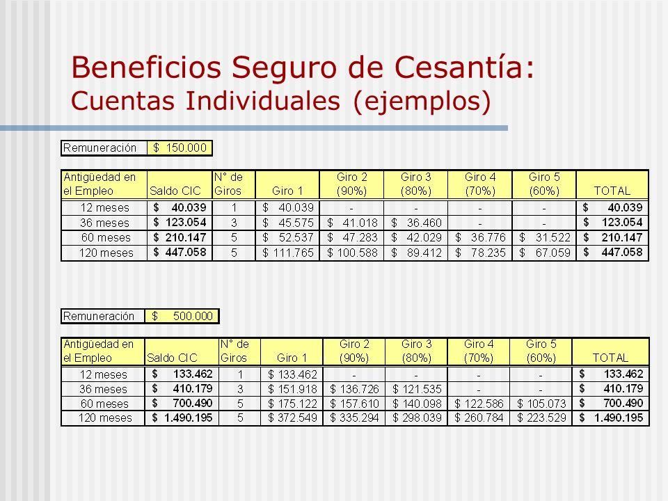 Beneficios Seguro de Cesantía: Cuentas Individuales (ejemplos)