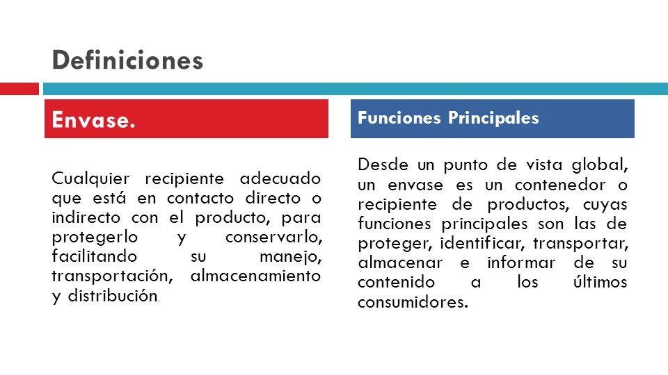 Definiciones Envase. Funciones Principales