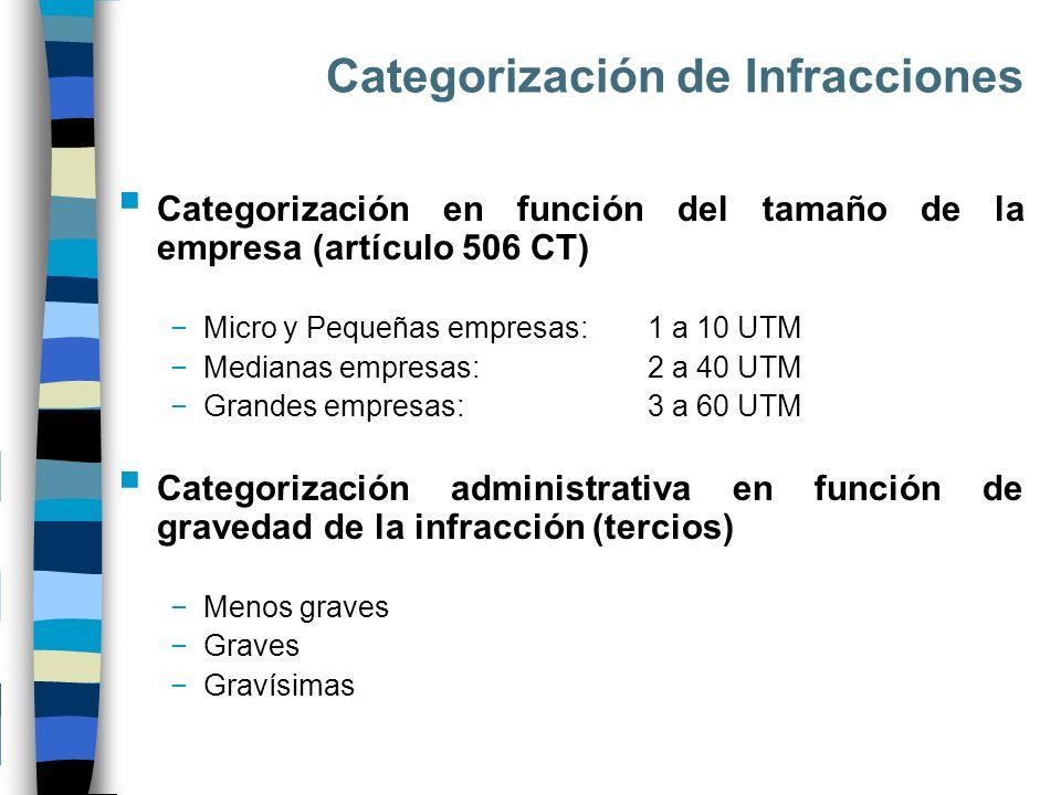 Categorización de Infracciones