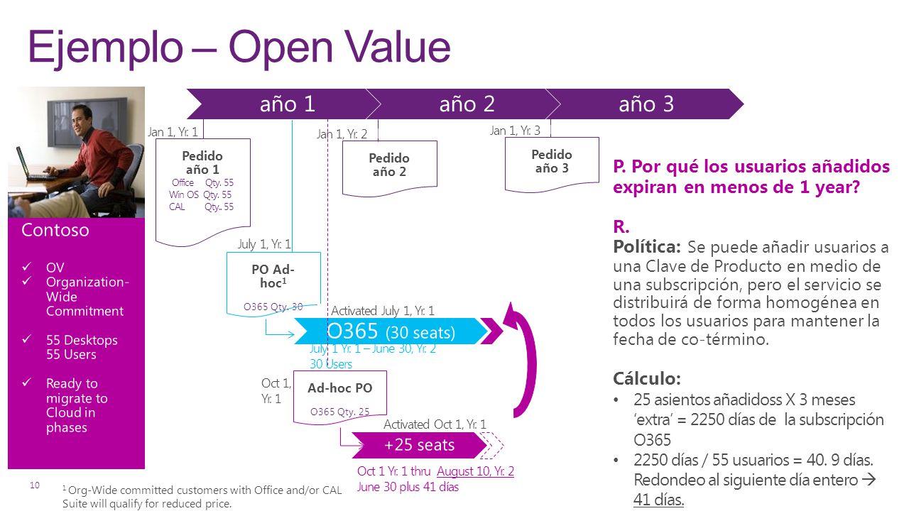 Ejemplo – Open Value año 1 año 2 año 3 O365 (30 seats)